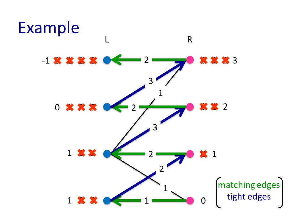 Example matching edges tight edges LR 1 1 3 3 3 3 0 0 0 0 2 3 3 2 2 2 1 2 2 1 1 2 0 2 1 1 2 3 2 0 1 1 1