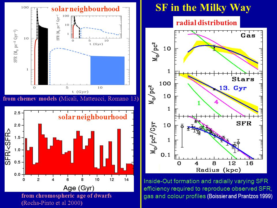 SF in the Milky Way radial distribution from chromospheric age of dwarfs (Rocha-Pinto et al 2000) solar neighbourhood Inside-Out formation and radially varying SFR efficiency required to reproduce observed SFR, gas and colour profiles (Boissier and Prantzos 1999) from chemev models (Micali, Matteucci, Romano 13)