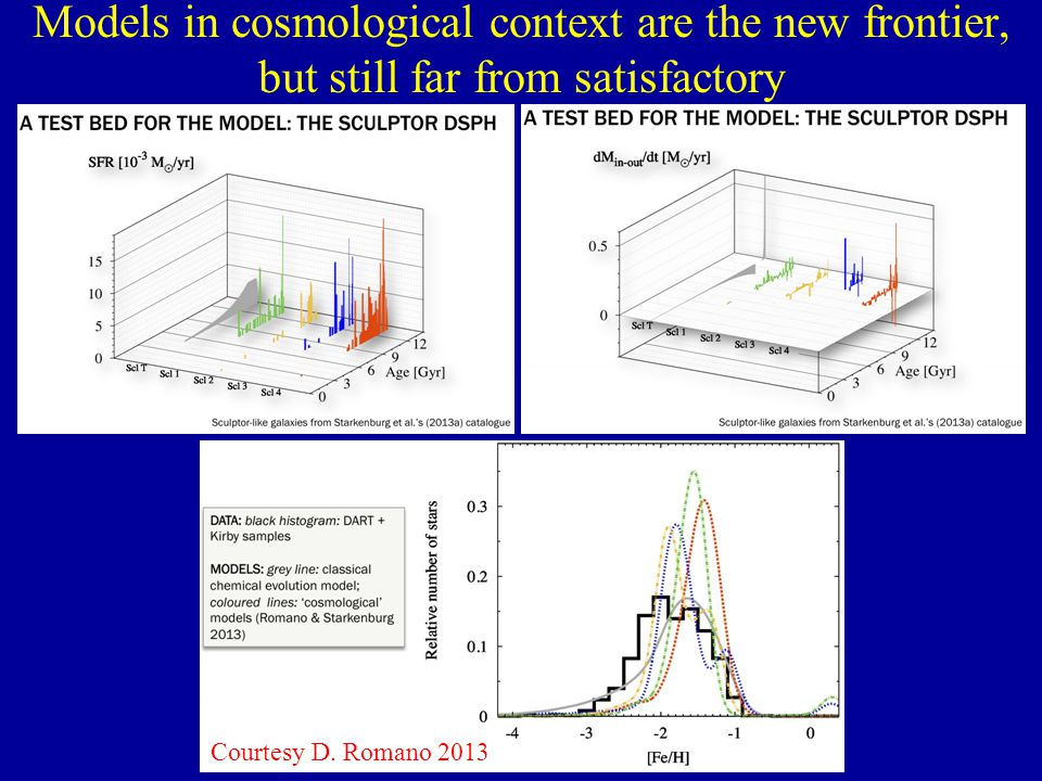 Models in cosmological context are the new frontier, but still far from satisfactory Courtesy D.
