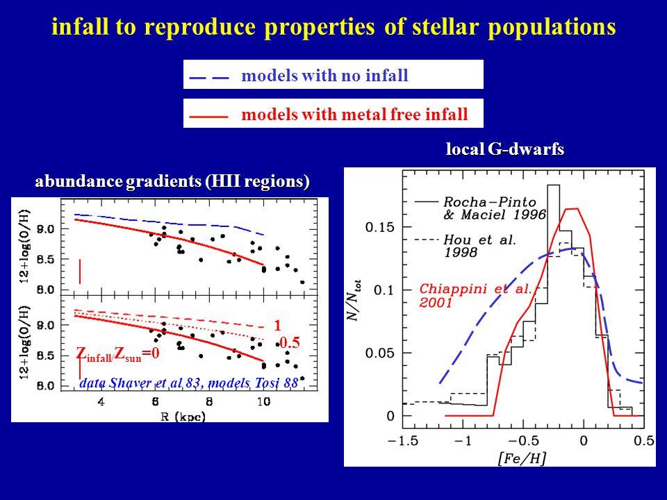 infall to reproduce properties of stellar populations abundance gradients (HII regions) models with no infall models with metal free infall Z infall/ Z sun =0 0.5 1 dots: F stars local G-dwarfs data Shaver et al 83, models Tosi 88