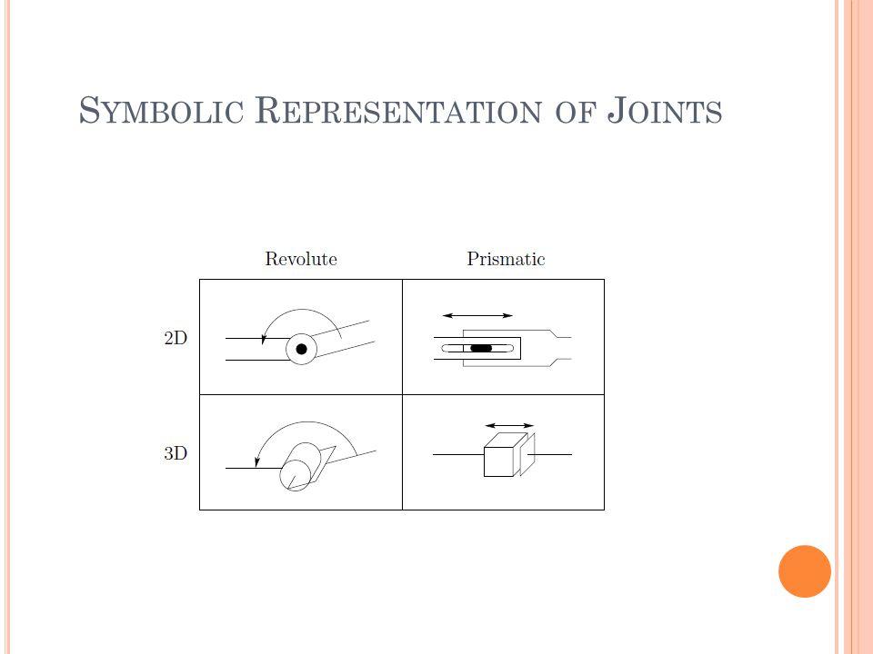 S YMBOLIC R EPRESENTATION OF J OINTS