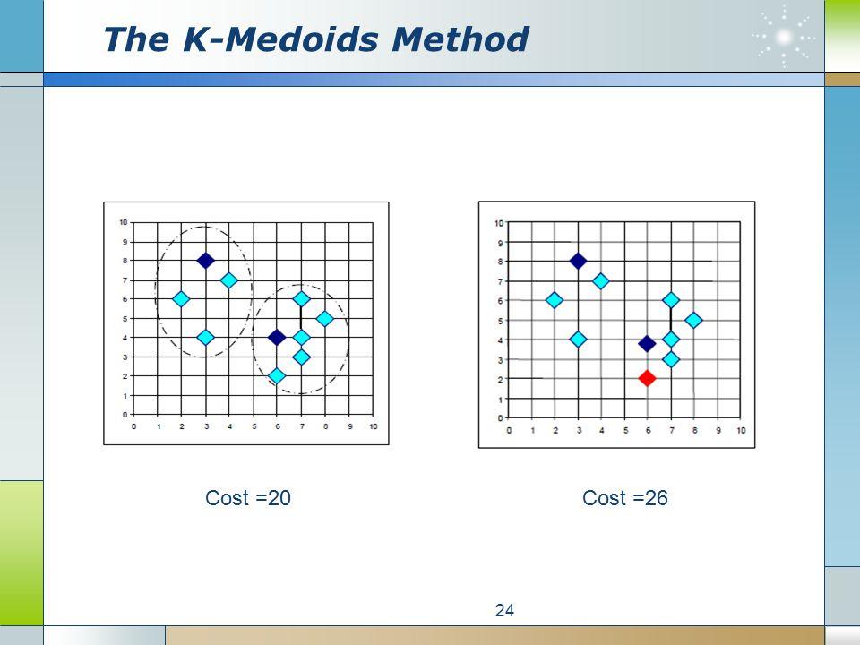 The K-Medoids Method 24 Cost =20Cost =26