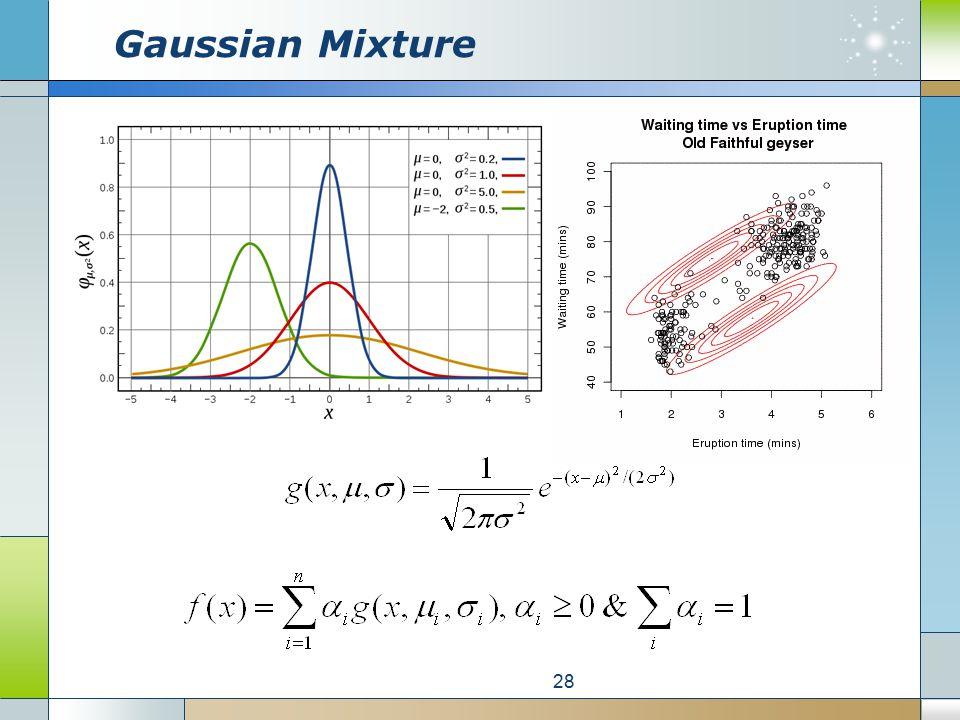 Gaussian Mixture 28
