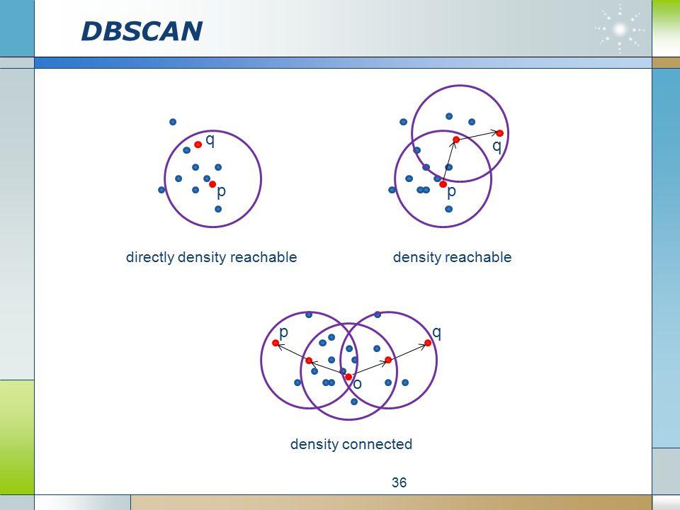 DBSCAN 36 p q directly density reachable p q density reachable o qp density connected