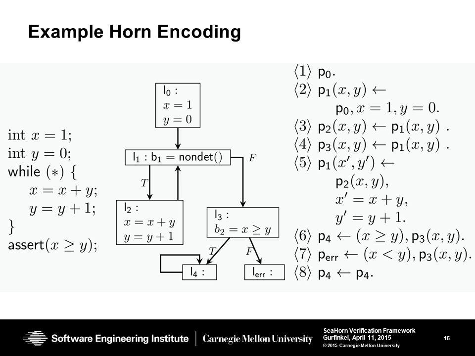 15 SeaHorn Verification Framework Gurfinkel, April 11, 2015 © 2015 Carnegie Mellon University Example Horn Encoding