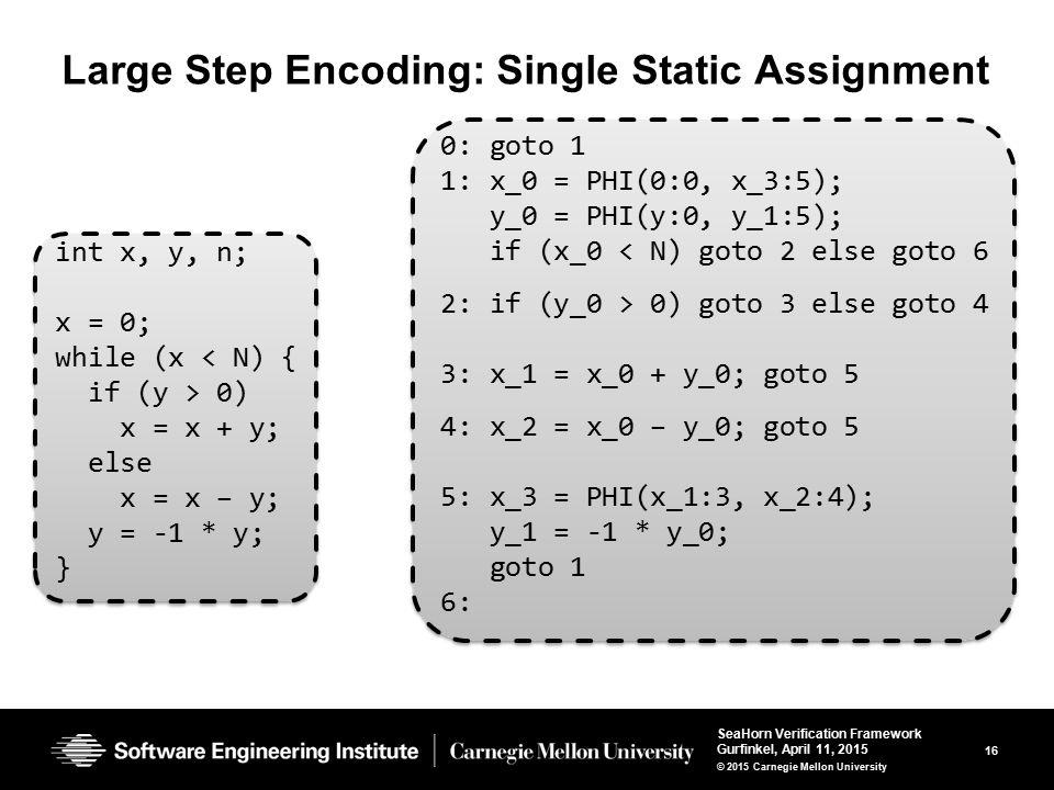 16 SeaHorn Verification Framework Gurfinkel, April 11, 2015 © 2015 Carnegie Mellon University Large Step Encoding: Single Static Assignment 0: goto 1 1: x_0 = PHI(0:0, x_3:5); y_0 = PHI(y:0, y_1:5); if (x_0 < N) goto 2 else goto 6 2: if (y_0 > 0) goto 3 else goto 4 3: x_1 = x_0 + y_0; goto 5 4: x_2 = x_0 – y_0; goto 5 5: x_3 = PHI(x_1:3, x_2:4); y_1 = -1 * y_0; goto 1 6: 0: goto 1 1: x_0 = PHI(0:0, x_3:5); y_0 = PHI(y:0, y_1:5); if (x_0 < N) goto 2 else goto 6 2: if (y_0 > 0) goto 3 else goto 4 3: x_1 = x_0 + y_0; goto 5 4: x_2 = x_0 – y_0; goto 5 5: x_3 = PHI(x_1:3, x_2:4); y_1 = -1 * y_0; goto 1 6: int x, y, n; x = 0; while (x < N) { if (y > 0) x = x + y; else x = x – y; y = -1 * y; } int x, y, n; x = 0; while (x < N) { if (y > 0) x = x + y; else x = x – y; y = -1 * y; }