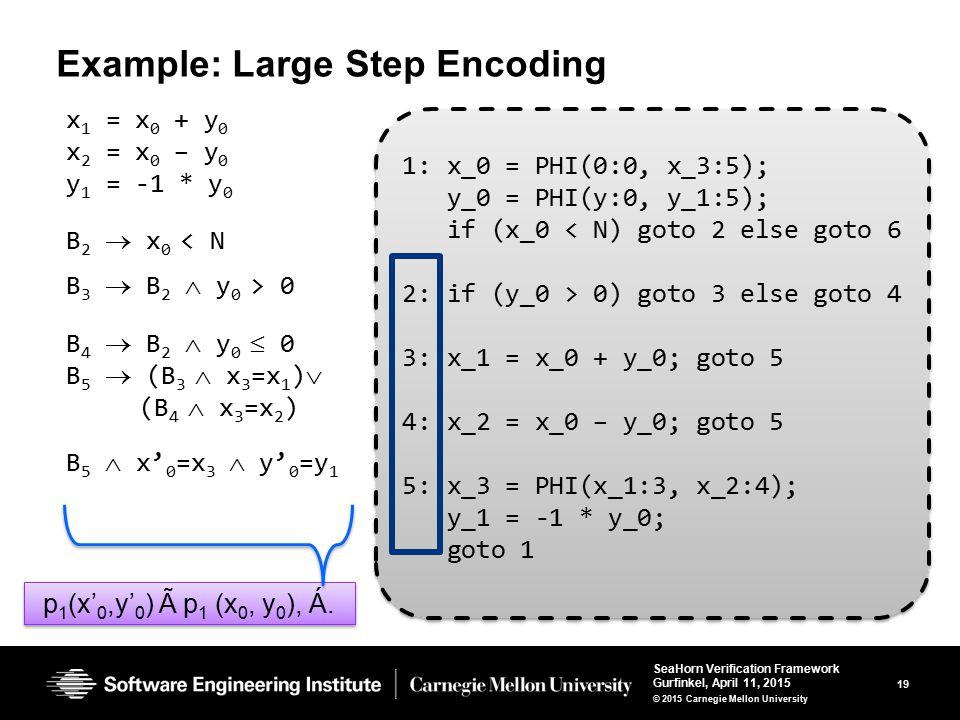 19 SeaHorn Verification Framework Gurfinkel, April 11, 2015 © 2015 Carnegie Mellon University 1: x_0 = PHI(0:0, x_3:5); y_0 = PHI(y:0, y_1:5); if (x_0 < N) goto 2 else goto 6 2: if (y_0 > 0) goto 3 else goto 4 3: x_1 = x_0 + y_0; goto 5 4: x_2 = x_0 – y_0; goto 5 5: x_3 = PHI(x_1:3, x_2:4); y_1 = -1 * y_0; goto 1 1: x_0 = PHI(0:0, x_3:5); y_0 = PHI(y:0, y_1:5); if (x_0 < N) goto 2 else goto 6 2: if (y_0 > 0) goto 3 else goto 4 3: x_1 = x_0 + y_0; goto 5 4: x_2 = x_0 – y_0; goto 5 5: x_3 = PHI(x_1:3, x_2:4); y_1 = -1 * y_0; goto 1 Example: Large Step Encoding x 1 = x 0 + y 0 x 2 = x 0 – y 0 y 1 = -1 * y 0 B 2  x 0 < N B 3  B 2  y 0 > 0 B 4  B 2  y 0  0 B 5  (B 3  x 3 =x 1 ) (B 4  x 3 =x 2 ) B 5  x' 0 =x 3  y' 0 =y 1 p 1 (x' 0,y' 0 ) Ã p 1 (x 0, y 0 ), Á.