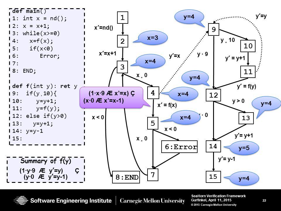 22 SeaHorn Verification Framework Gurfinkel, April 11, 2015 © 2015 Carnegie Mellon University def main() 1: int x = nd(); 2: x = x+1; 3: while(x>=0) 4: x=f(x); 5: if(x<0) 6: Error; 7: 8: END; def f(int y): ret y 9: if(y¸10){ 10: y=y+1; 11: y=f(y); 12: else if(y>0) 13: y=y+1; 14: y=y-1 15: Summary of f(y) (1·y·9 Æ y'=y) Ç (y·0 Æ y'=y-1) 1 2 3 4 6:Error 9 10 11 12 y ¸ 10 y · 9 y' = y+1 y' = f(y) 5 7 8:END 13 14 15 y · 0 y'= y+1 y'= y-1 x ¸ 0 x'=nd() x' = f(x) x < 0 x ¸ 0 x < 0 x'=x+1 y'=x y'=y (1·x·9 Æ x'=x) Ç (x·0 Æ x'=x-1) x=3 x=4 y=4 y > 0 y=4 y=5 y=4