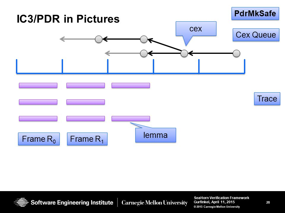 28 SeaHorn Verification Framework Gurfinkel, April 11, 2015 © 2015 Carnegie Mellon University IC3/PDR in Pictures Cex Queue Trace Frame R 0 Frame R 1 lemma cex PdrMkSafe