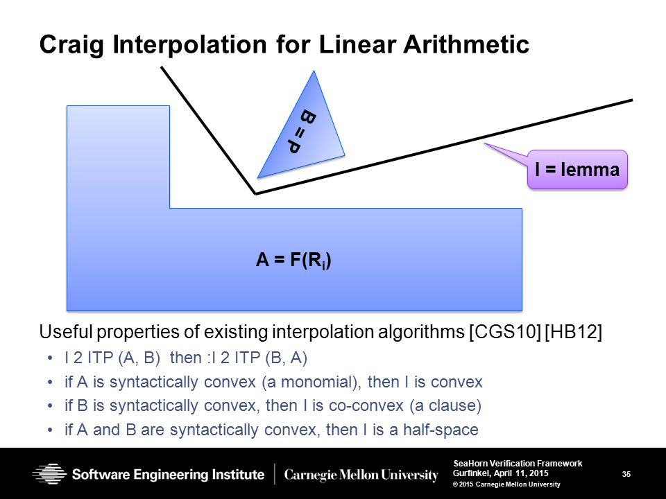35 SeaHorn Verification Framework Gurfinkel, April 11, 2015 © 2015 Carnegie Mellon University Craig Interpolation for Linear Arithmetic Useful properties of existing interpolation algorithms [CGS10] [HB12] I 2 ITP (A, B) then :I 2 ITP (B, A) if A is syntactically convex (a monomial), then I is convex if B is syntactically convex, then I is co-convex (a clause) if A and B are syntactically convex, then I is a half-space A = F(R i ) B = P I = lemma