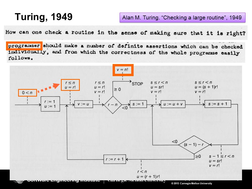 5 SeaHorn Verification Framework Gurfinkel, April 11, 2015 © 2015 Carnegie Mellon University 5 Turing, 1949 Alan M.
