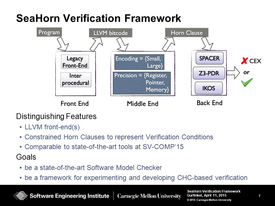 38 SeaHorn Verification Framework Gurfinkel, April 11, 2015 © 2015 Carnegie Mellon University Spacer: Solving CHC in Z3 Spacer: solver for SMT-constrained Horn Clauses stand-alone implementation in a fork of Z3 http://bitbucket.org/spacer/code Support for Non-Linear CHC model procedure summaries in inter-procedural verification conditions model assume-guarantee reasoning uses MBP to under-approximate models for finite unfoldings of predicates uses MAX-SAT to decide on an unfolding strategy Supported SMT-Theories Best-effort support for arbitrary SMT-theories – data-structures, bit-vectors, non-linear arithmetic Full support for Linear arithmetic (rational and integer) Quantifier-free theory of arrays – only quantifier free models with limited applications of array equality