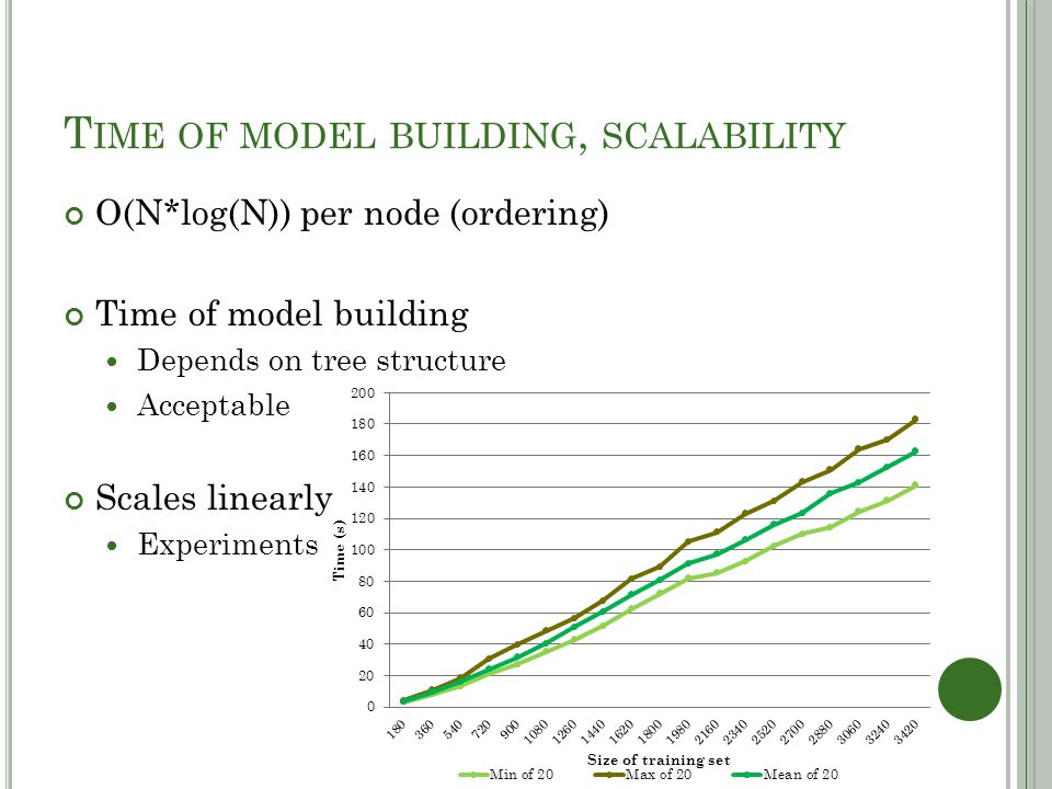 T IME OF MODEL BUILDING, SCALABILITY O(N*log(N)) per node (ordering) Time of model building Depends on tree structure Acceptable Scales linearly Exper