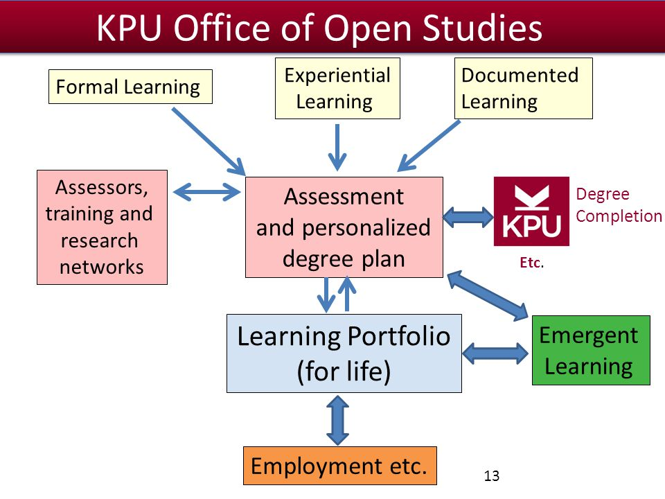 Learning Portfolio (for life) Experiential Learning Documented Learning Assessment and personalized degree plan Assessors, training and research networks Emergent Learning Employment etc.