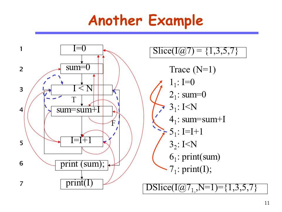 11 CS510 S o f t w a r e E n g i n e e r i n g Another Example Trace (N=1) 1 1 : I=0 2 1 : sum=0 3 1 : I<N 4 1 : sum=sum+I 5 1 : I=I+1 3 2 : I<N 6 1 : print(sum) 7 1 : print(I); Slice(I@7) = {1,3,5,7} DSlice(I@7 1,,N=1)={1,3,5,7} I=0 sum=0 I < N sum=sum+I I=I+1 print (sum); print(I) F T 12341234 567567