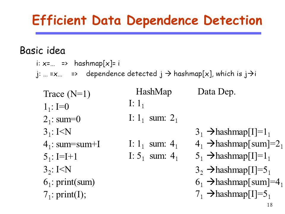 18 CS510 S o f t w a r e E n g i n e e r i n g Efficient Data Dependence Detection Basic idea i: x=… => hashmap[x]= i j: … =x… => dependence detected j  hashmap[x], which is j  i Trace (N=1) 1 1 : I=0 2 1 : sum=0 3 1 : I<N 4 1 : sum=sum+I 5 1 : I=I+1 3 2 : I<N 6 1 : print(sum) 7 1 : print(I); HashMap I: 1 1 I: 1 1 sum: 2 1 3 1  hashmap[I]=1 1 I: 1 1 sum: 4 1 4 1  hashmap[sum]=2 1 I: 5 1 sum: 4 1 5 1  hashmap[I]=1 1 3 2  hashmap[I]=5 1 6 1  hashmap[sum]=4 1 7 1  hashmap[I]=5 1 Data Dep.
