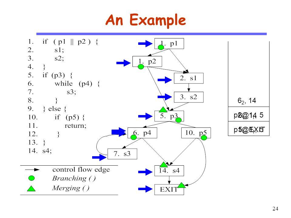 24 CS510 S o f t w a r e E n g i n e e r i n g An Example p1@1 1, 55 1, EXIT p2@1 1, 5 6 1, 14 6 2, 14