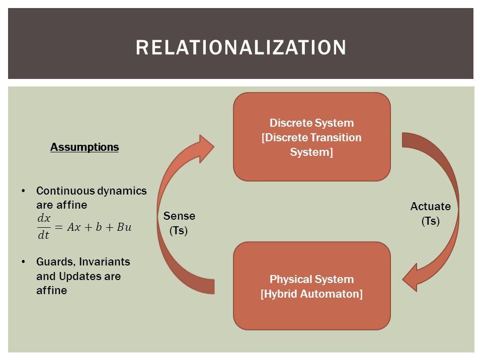 RELATIONALIZATION Discrete System [Discrete Transition System] Physical System [Hybrid Automaton] Actuate (Ts) Sense (Ts)