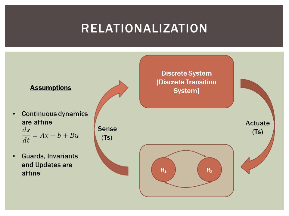 RELATIONALIZATION Discrete System [Discrete Transition System] Actuate (Ts) Sense (Ts) R1R1 R2R2