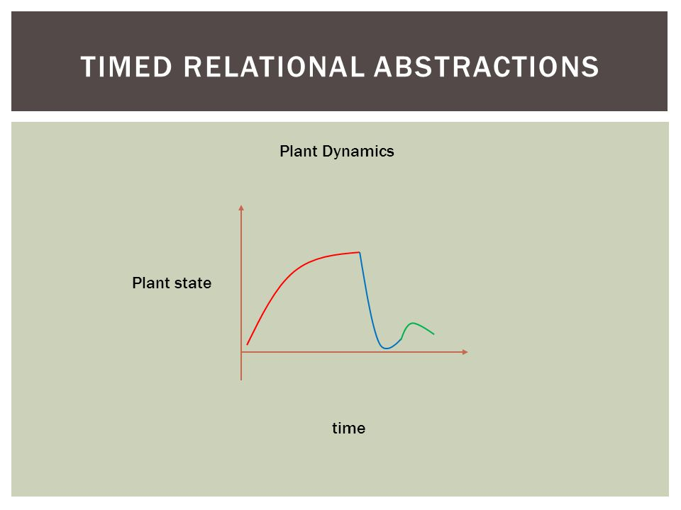 TIMED RELATIONAL ABSTRACTIONS Plant state time Plant Dynamics