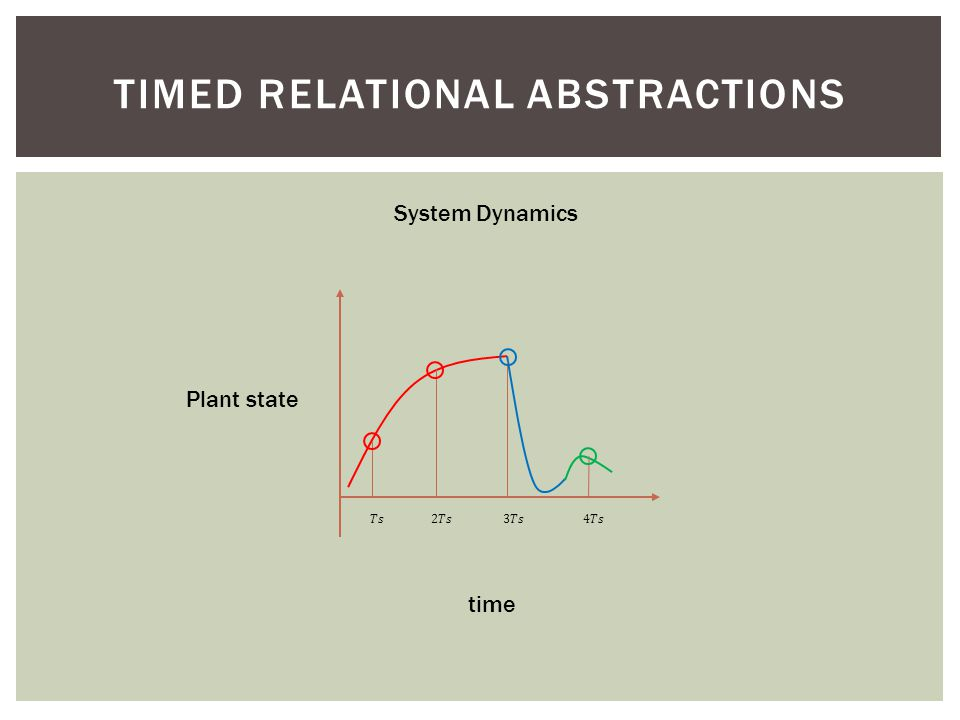 TIMED RELATIONAL ABSTRACTIONS Plant state time System Dynamics