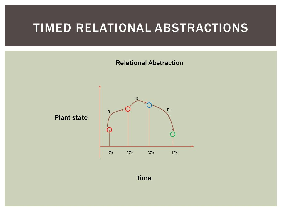 TIMED RELATIONAL ABSTRACTIONS Plant state time Relational Abstraction R R R