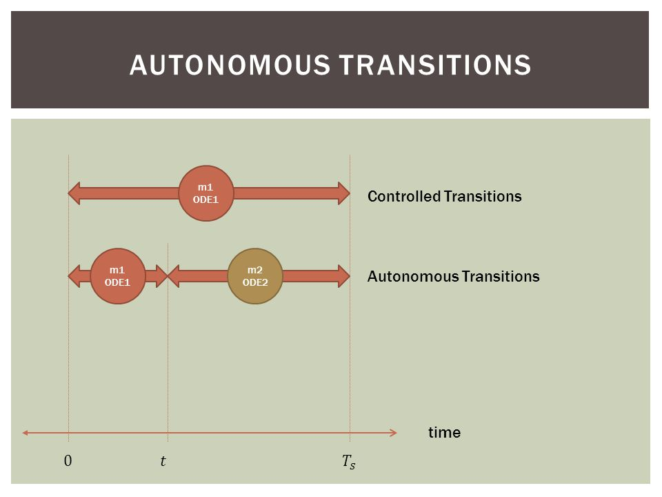 AUTONOMOUS TRANSITIONS time m1 ODE1 Controlled Transitions m1 ODE1 m2 ODE2 Autonomous Transitions