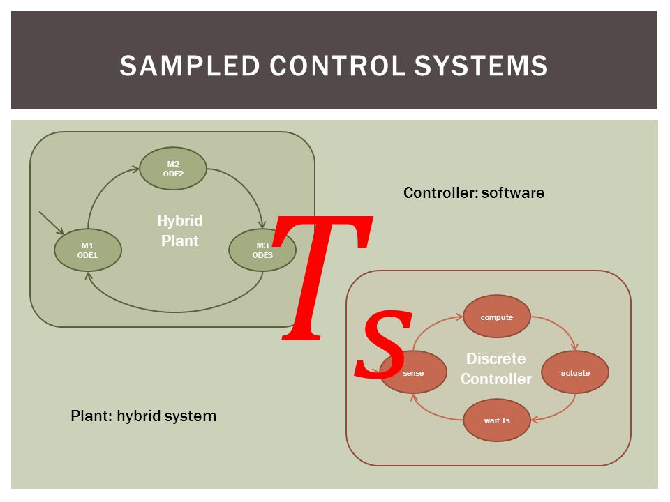 SAMPLED CONTROL SYSTEMS Discrete Controller compute wait Ts actuatesense Plant: hybrid system Hybrid Plant M2 ODE2 M1 ODE1 M3 ODE3 Controller: software