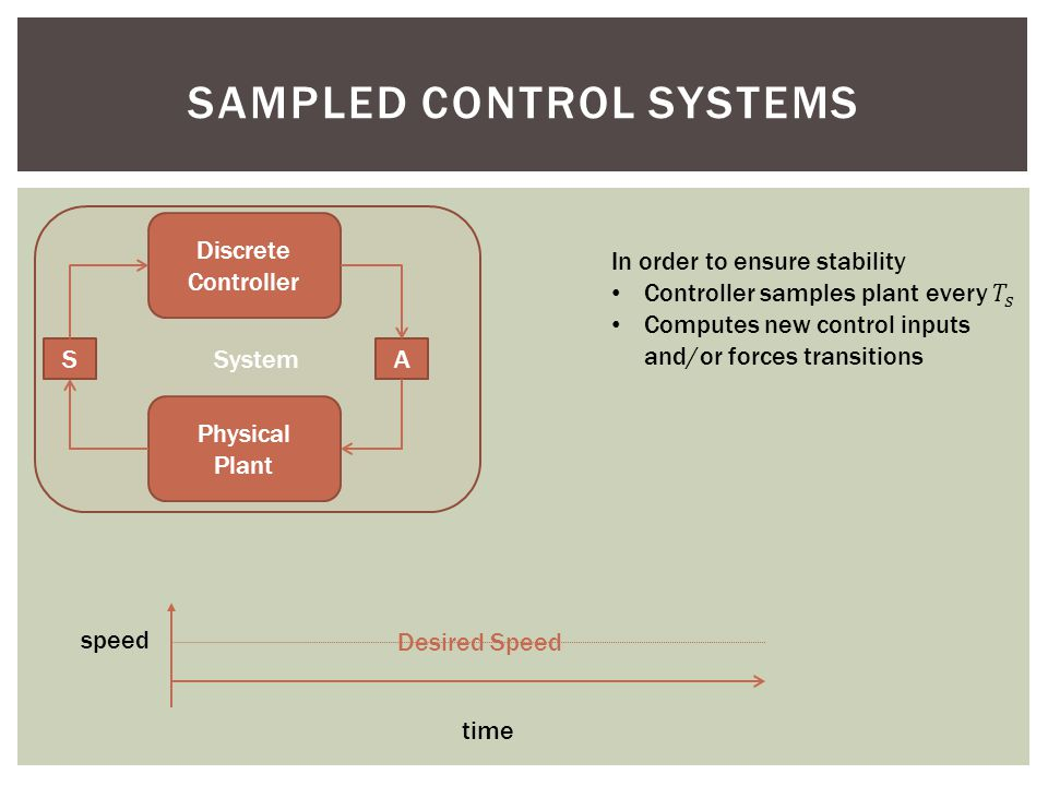 System speed time SAMPLED CONTROL SYSTEMS Discrete Controller Physical Plant SA Desired Speed