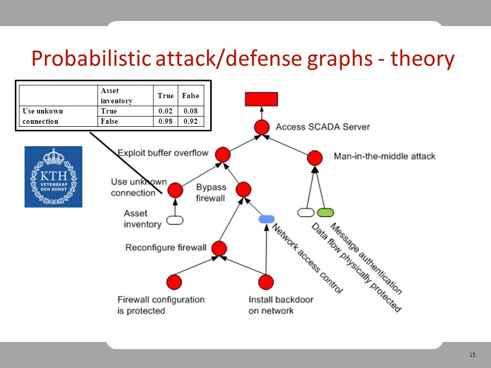 15 Probabilistic attack/defense graphs - theory Asset inventory TrueFalse Use unkown connection True0.020.08 False0.980.92