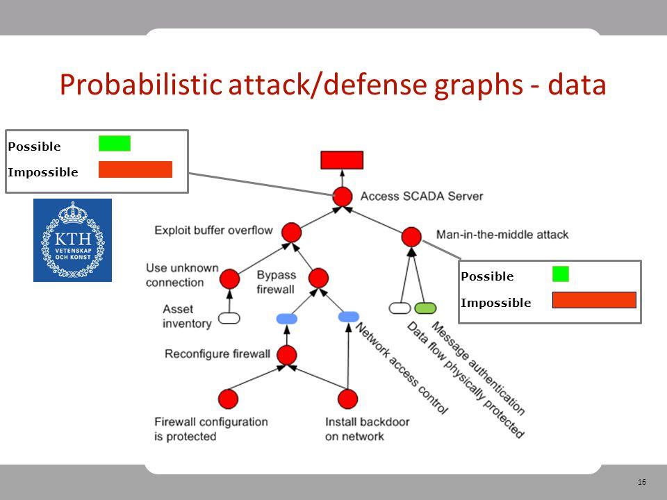 16 Probabilistic attack/defense graphs - data Possible Impossible Possible Impossible