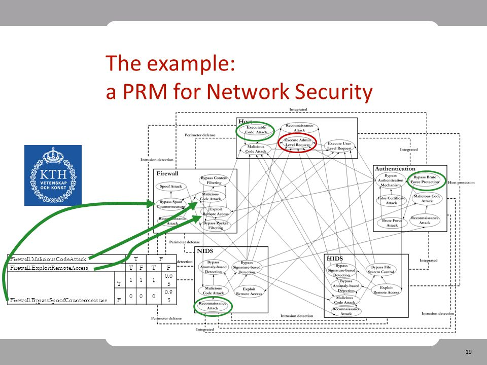 19 The example: a PRM for Network Security Firewall.MaliciousCodeAttack TF Firewall.ExploitRemoteAccess TFTF Firewall.BypassSpoofCountermeasure T 111 0.0 5 F 000 0.9 5