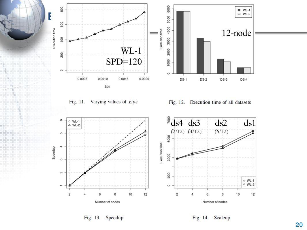 Evaluation 20 WL-1 SPD=120 12-node ds4 ds3 ds2 ds1 (2/12) (4/12) (6/12)