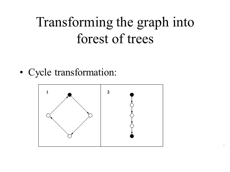 Transforming the graph into forest of trees Cycle transformation: