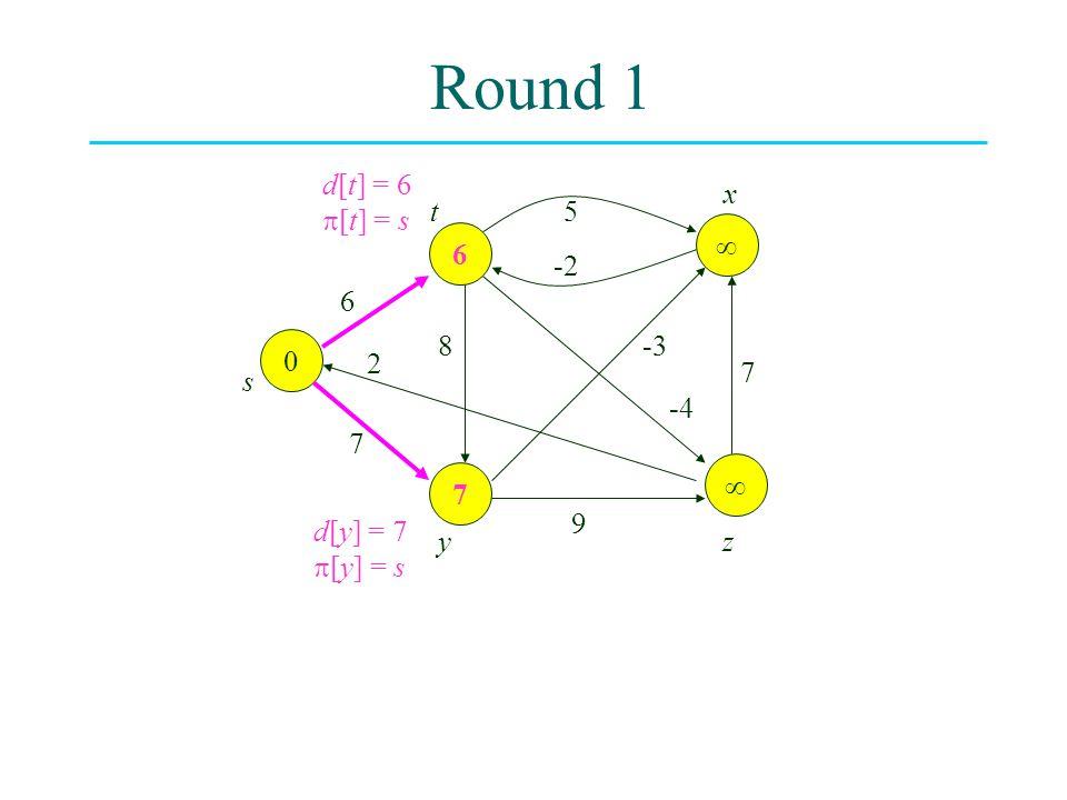 Round 1 0  7  6 6 8 2 7 -3 -4 7 9 5 -2 s t yz x d[y] = 7  [y] = s d[t] = 6  [t] = s