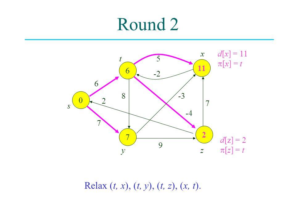 Round 2 0 2 7 11 6 6 8 2 7 -3 -4 7 9 5 -2 s t yz x Relax (t, x), (t, y), (t, z), (x, t). d[x] = 11  [x] = t d[z] = 2  [z] = t