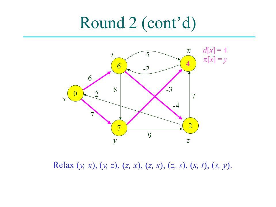 Round 2 (cont'd) 0 2 7 4 6 6 8 2 7 -3 -4 7 9 5 -2 s t yz x Relax (y, x), (y, z), (z, x), (z, s), (z, s), (s, t), (s, y). d[x] = 4  [x] = y