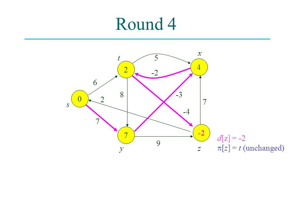 Round 4 0 -2 7 4 2 6 8 2 7 -3 -4 7 9 5 -2 s t yz x d[z] = -2  [z] = t (unchanged)