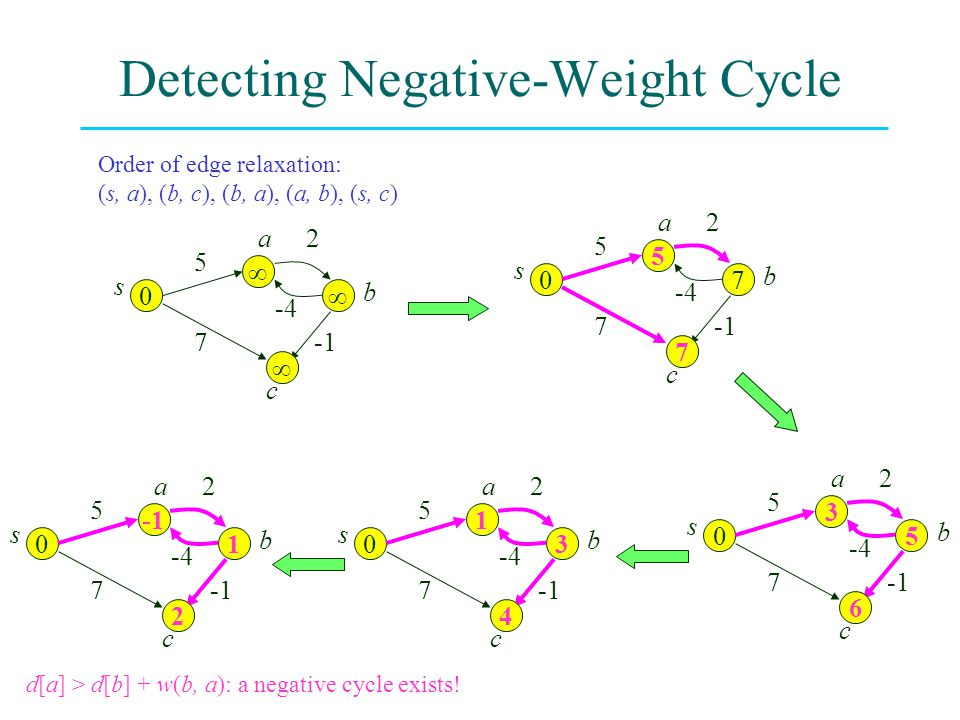 Detecting Negative-Weight Cycle 0    5 2 -4 7 s a b c Order of edge relaxation: (s, a), (b, c), (b, a), (a, b), (s, c) 0 5 7 7 5 2 -4 7 s a b c 0 3