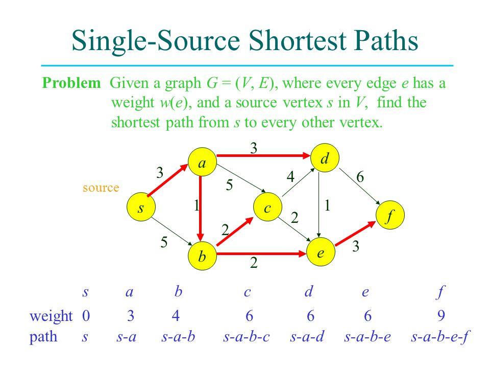 Single-Source Shortest Paths path s s-a s-a-b s-a-b-c s-a-d s-a-b-e s-a-b-e-f weight 0 3 4 6 6 6 9 s a b c d e f Problem Given a graph G = (V, E), whe