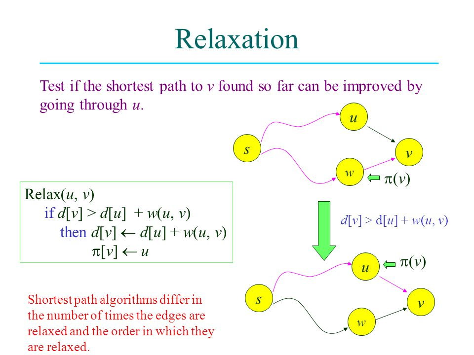 Relaxation Test if the shortest path to v found so far can be improved by going through u. s w v u (v)(v) s w v u (v)(v) d[v] > d[u] + w(u, v) Rel