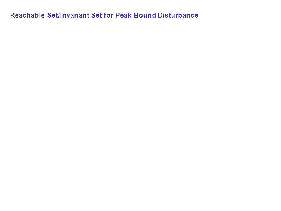 Reachable Set/Invariant Set for Peak Bound Disturbance Ellipsoidal Estimate Peak Bound Disturbance