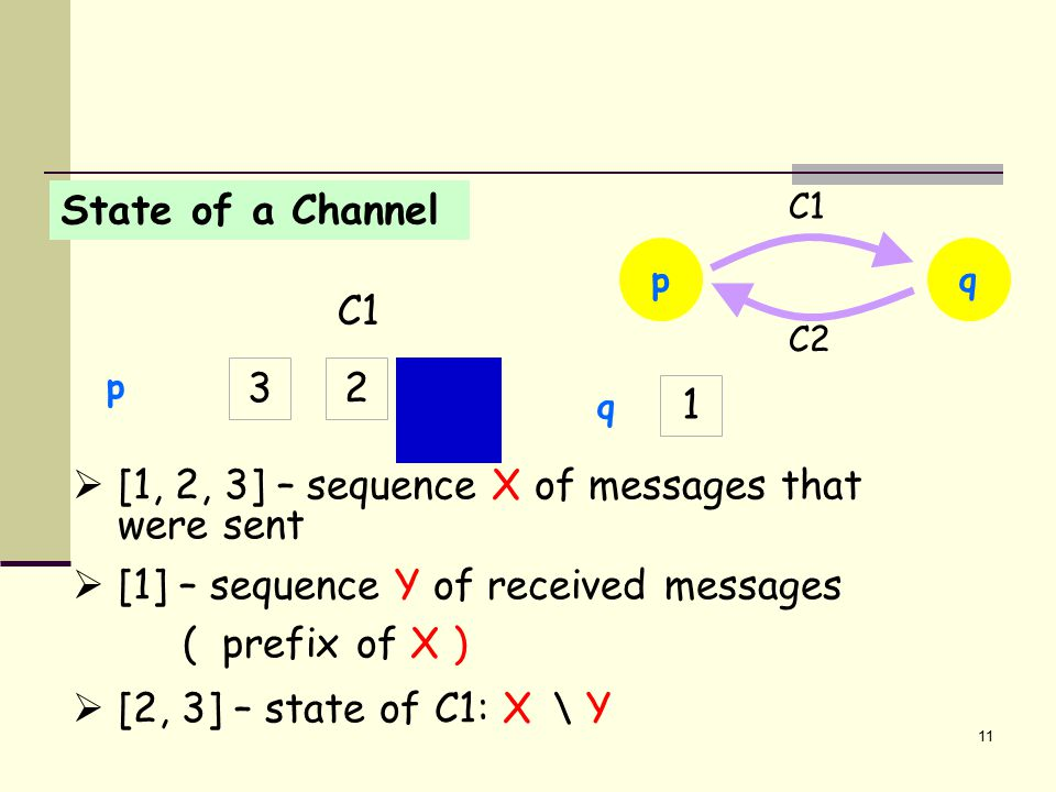 11 State of a Channel 1 p q C1 23 1  [1, 2, 3] – sequence X of messages that were sent  [1] – sequence Y of received messages ( prefix of X )  [2, 3] – state of C1: X \ Y pq C2 C1