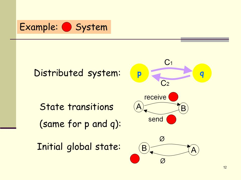 12 Example: System Distributed system: p C2C2 C1C1 Initial global state: B A Ø Ø State transitions (same for p and q): A B send receive q