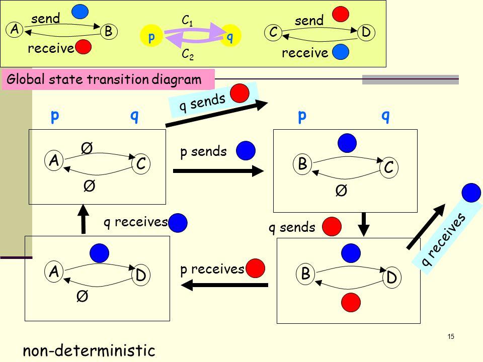 15 qp C2C2 C1C1 A D Ø B C Ø B D A C Ø Ø p qq p p sends q sends p receives Global state transition diagram q receives non-deterministic q sends A B send receive CD send receive q receives