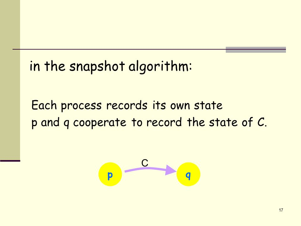 17 Each process records its own state p and q cooperate to record the state of C. p C q in the snapshot algorithm: