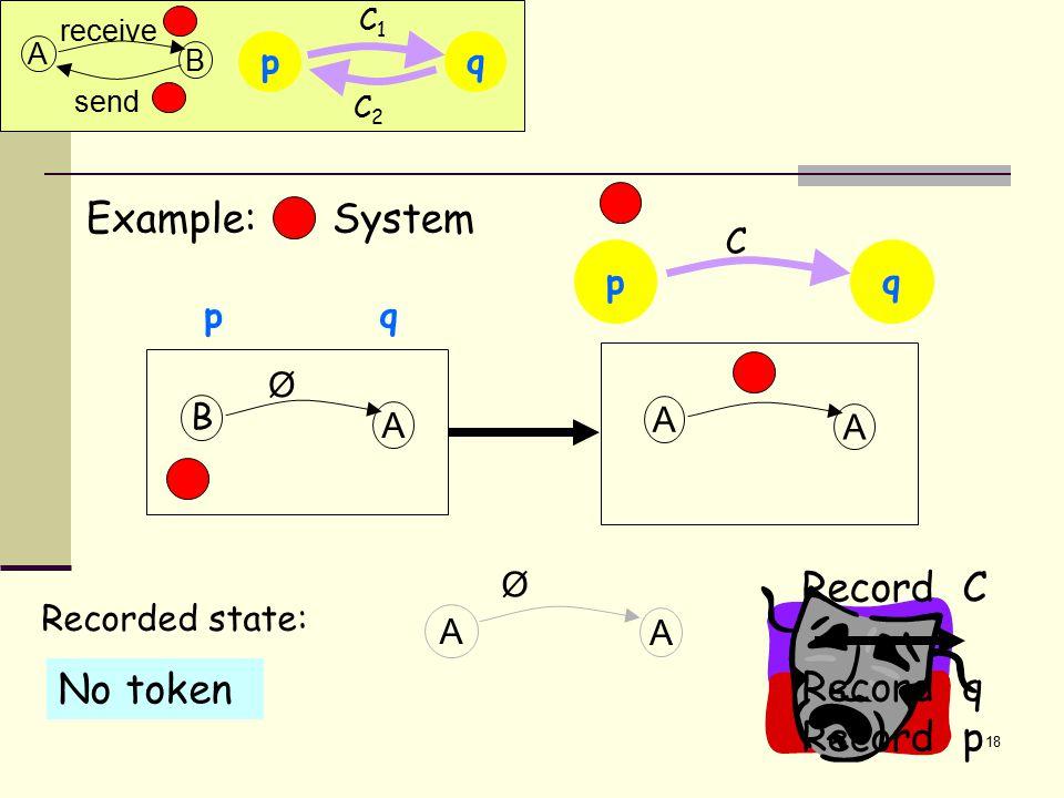 18 B A Ø p q Example: System A A A A Recorded state: p C q Ø No token C1C1 p C2C2 q A B send receive Record C Record q Record p