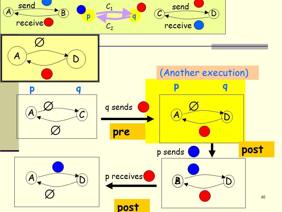 40 A D  A D D A C   p q q p q sends p sends p receives A D  A (Another execution) pre post B  qp C2C2 C1C1 A B send receive CD send receive