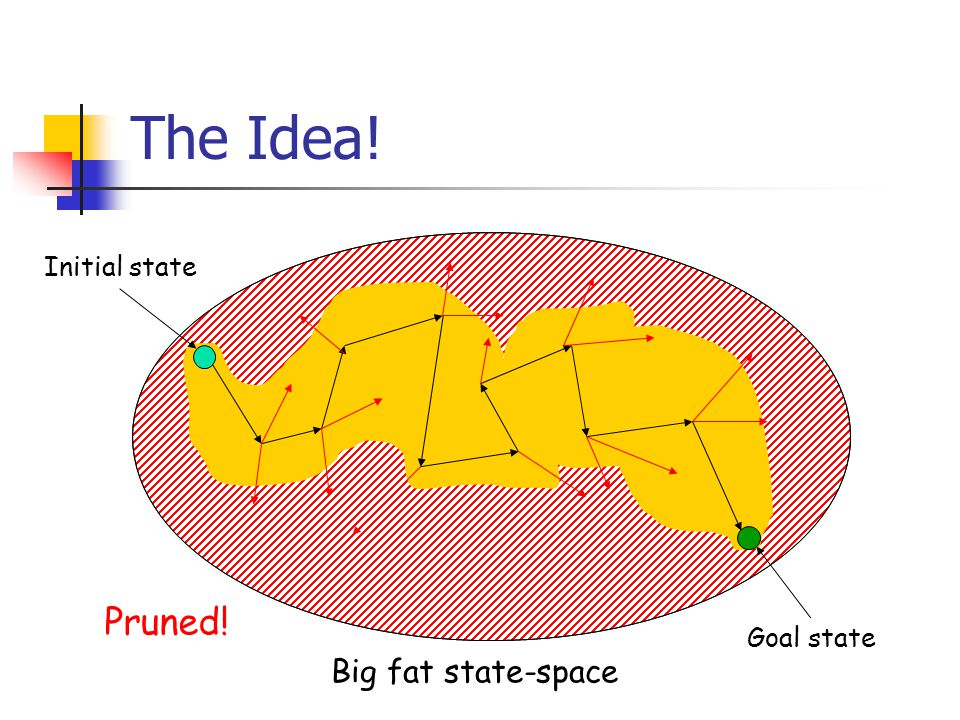 The Idea! Big fat state-space Initial state Goal state Pruned!
