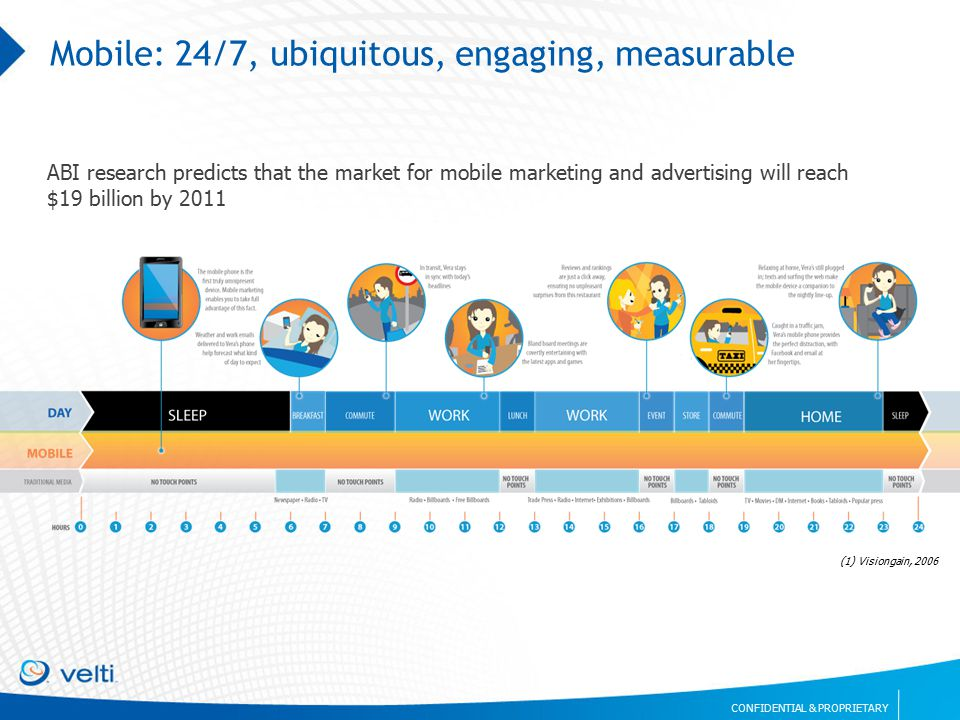 CONFIDENTIAL & PROPRIETARY Mobile: 24/7, ubiquitous, engaging, measurable ABI research predicts that the market for mobile marketing and advertising will reach $19 billion by 2011 (1) Visiongain, 2006